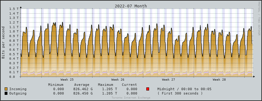 TorIX Aggregate Monthly